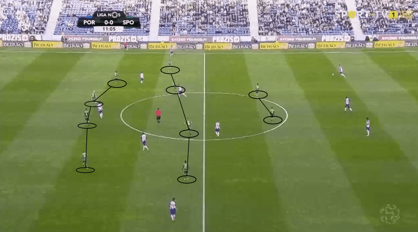 Taça de Portugal 2018/19 Final Tactical Preview: Sporting CP vs FC Porto