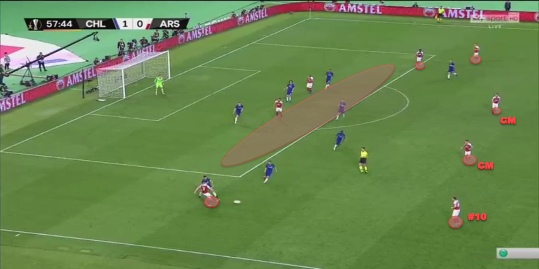 Europa League Final 2018/19 Tactical Analysis: Arsenal vs Chelsea