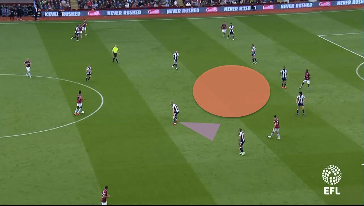 Aston Villa West Bromwich Albion EFL Championship Tactical Analysis Statistics Alb