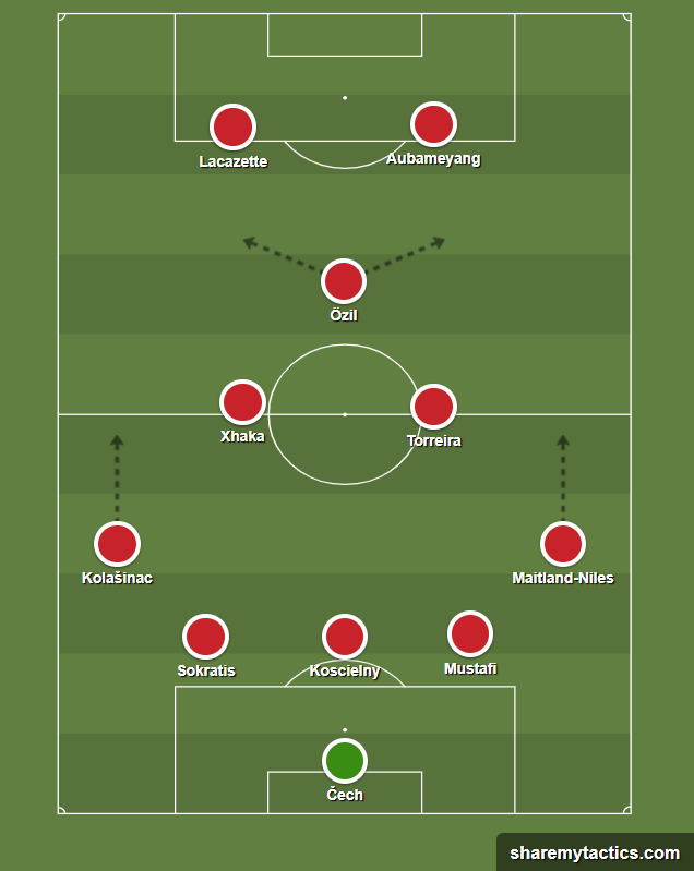 Europa League 2018/19: Arsenal v Valencia Tactical Analysis Statistics