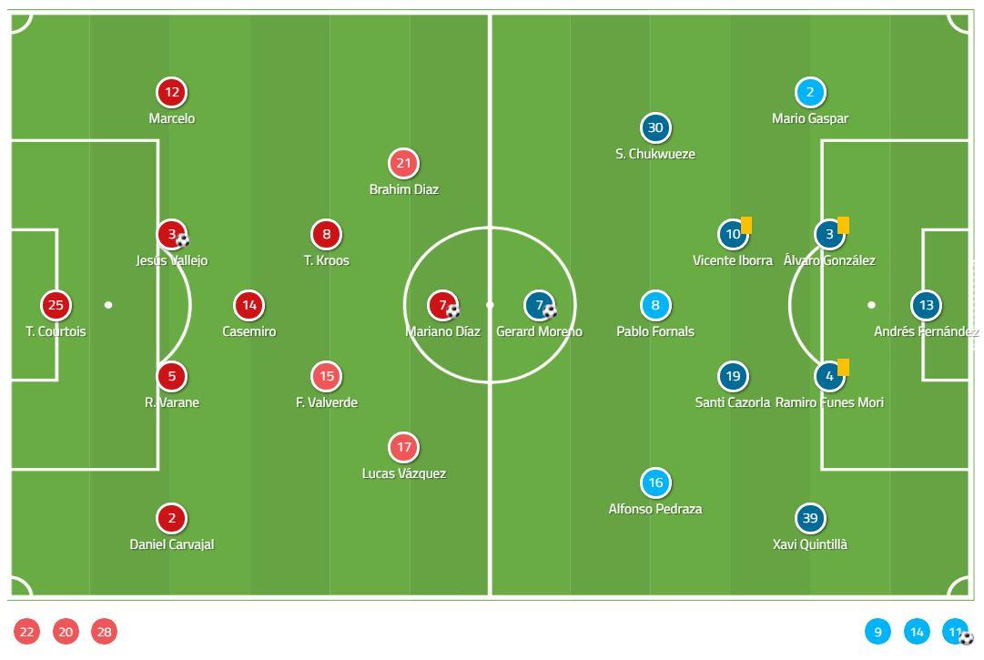 Tactical Analysis Real Madrid Villarreal La Liga Analysis