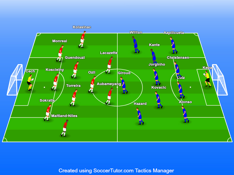 Europa League 2018/19 Tactical Preview: Chelsea v Arsenal Statistics