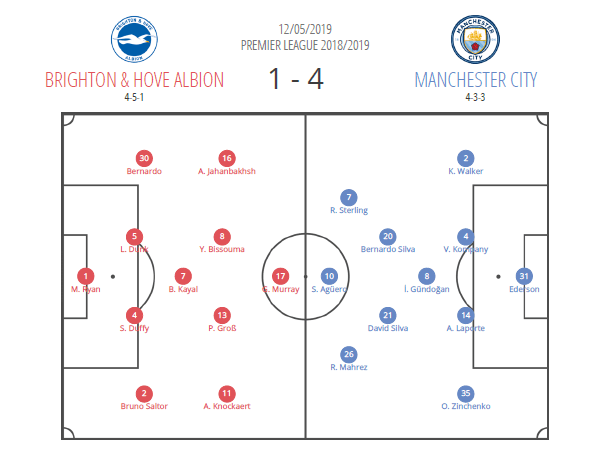 Premier League 2018/19: Brighton vs Manchester City