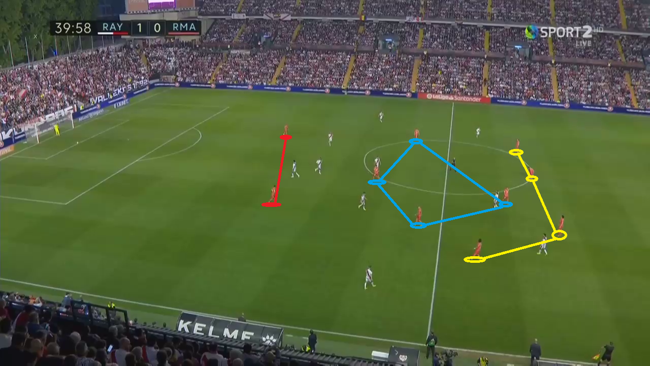Tactical Analysis La Liga Rayo Vallecano Real Madrid