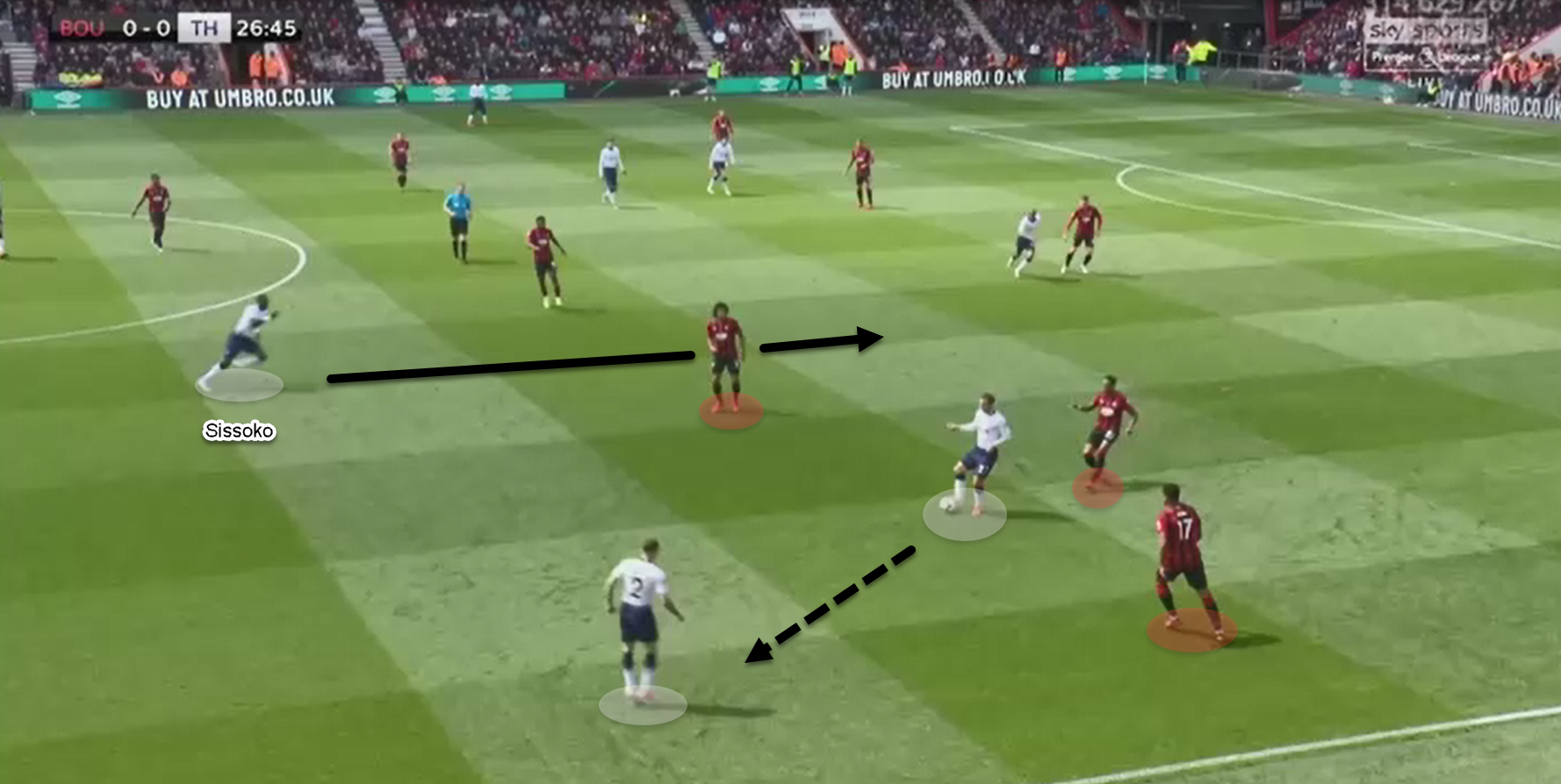 Champions League 2018/19 tactical analysis: Ajax Tottenham analysis statistics