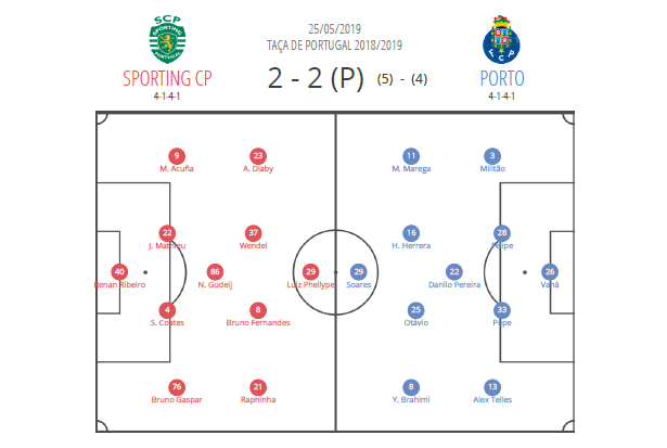 Taça de Portugal 2018/19 tactical analysis: Sporting CP vs FC Porto