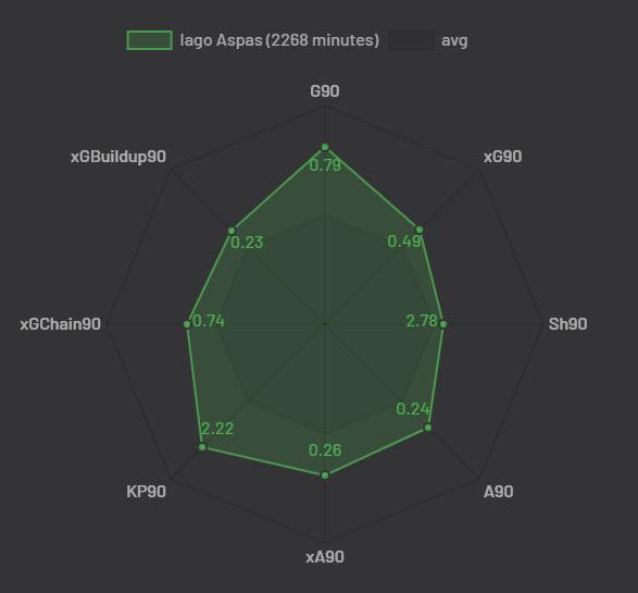 La Liga 2018/19 Tactical Analysis Statistics: Iago Aspas at Celta Vigo
