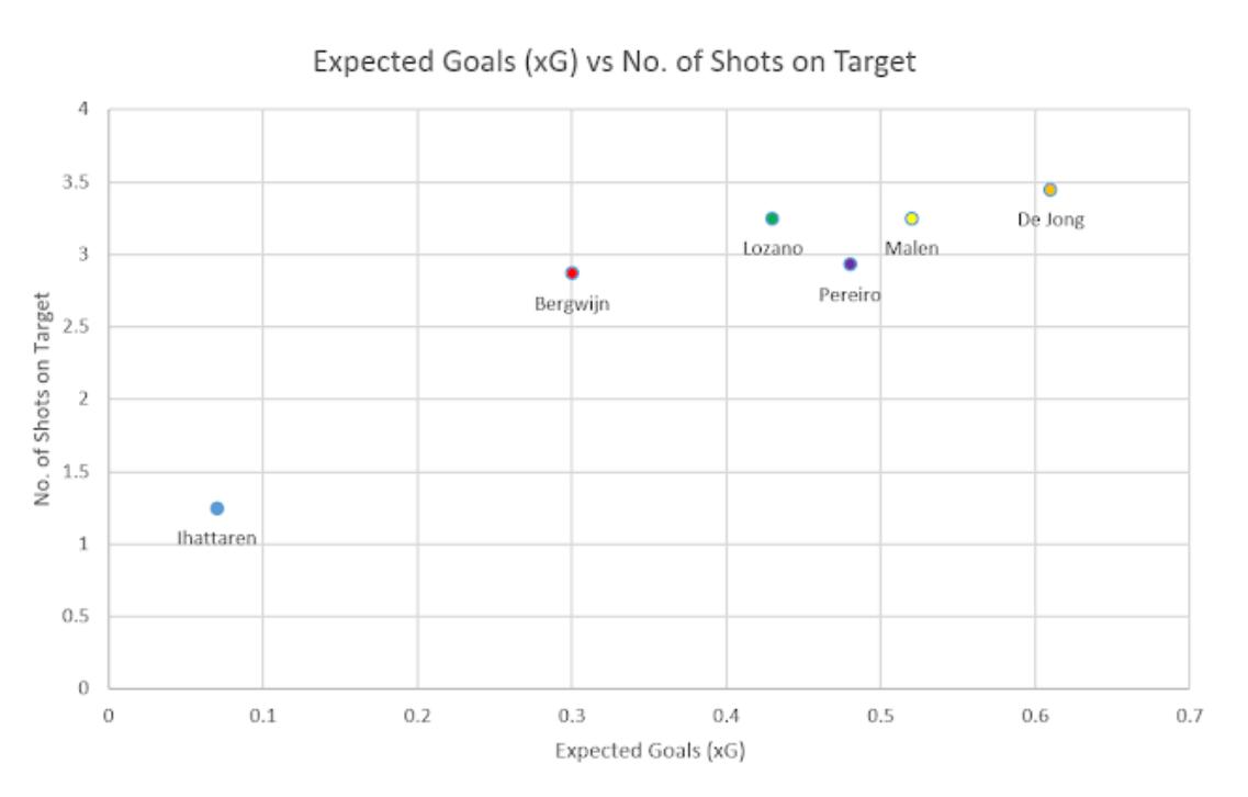 Eredivisie 2018/19 Tactical Analysis: Mohammed Ihattaren at PSV