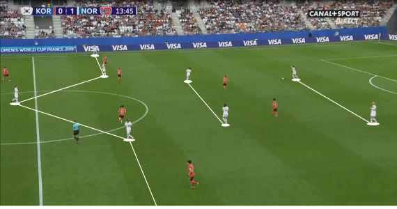 FIFA Women's World Cup 2019 Tactical Analysis: South Korea vs Norway