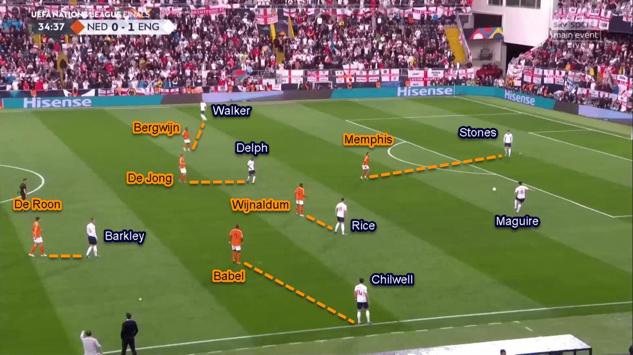UEFA Nations League 2018/2019 Tactical Analysis: Netherlands vs England