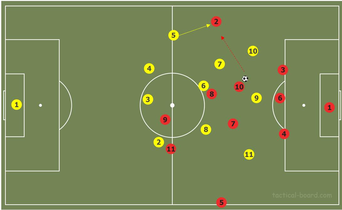Premier League 2018/19 Tactical Analysis: The tactical battle of Klopp vs Guardiola
