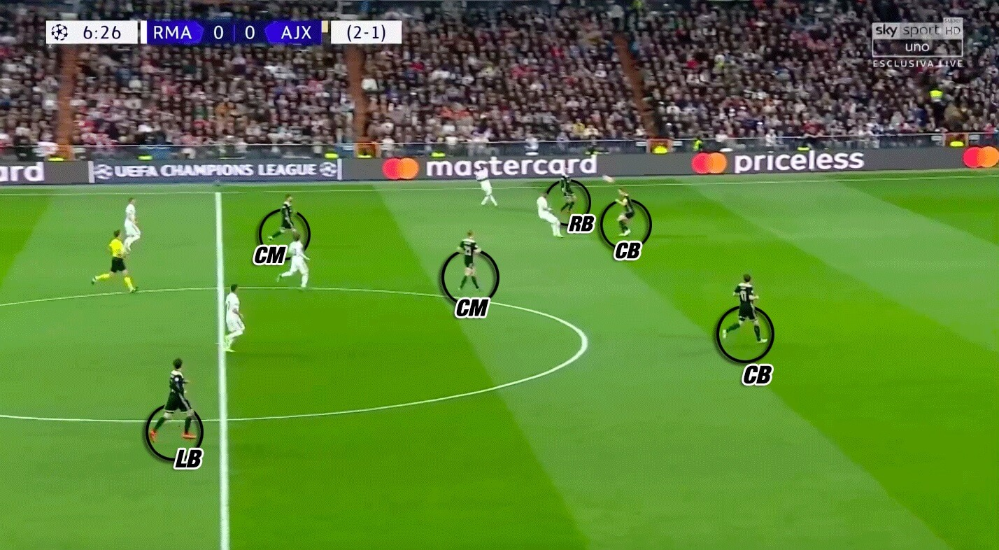 Tactical Analysis Ajax Ten Hag Analysis Statistics
