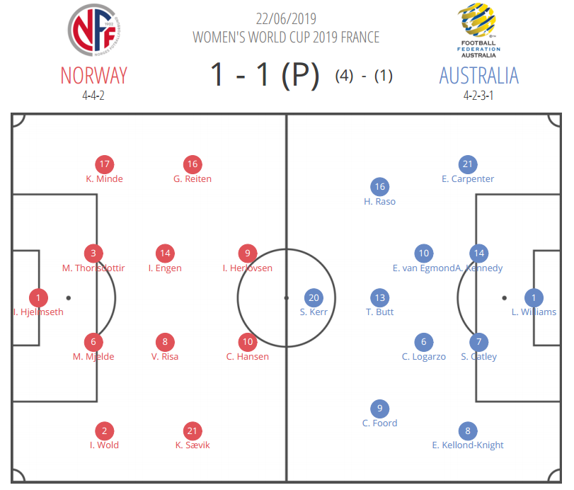 FIFA Women's World Cup 2019 Tactical Analysis: Norway vs Australia