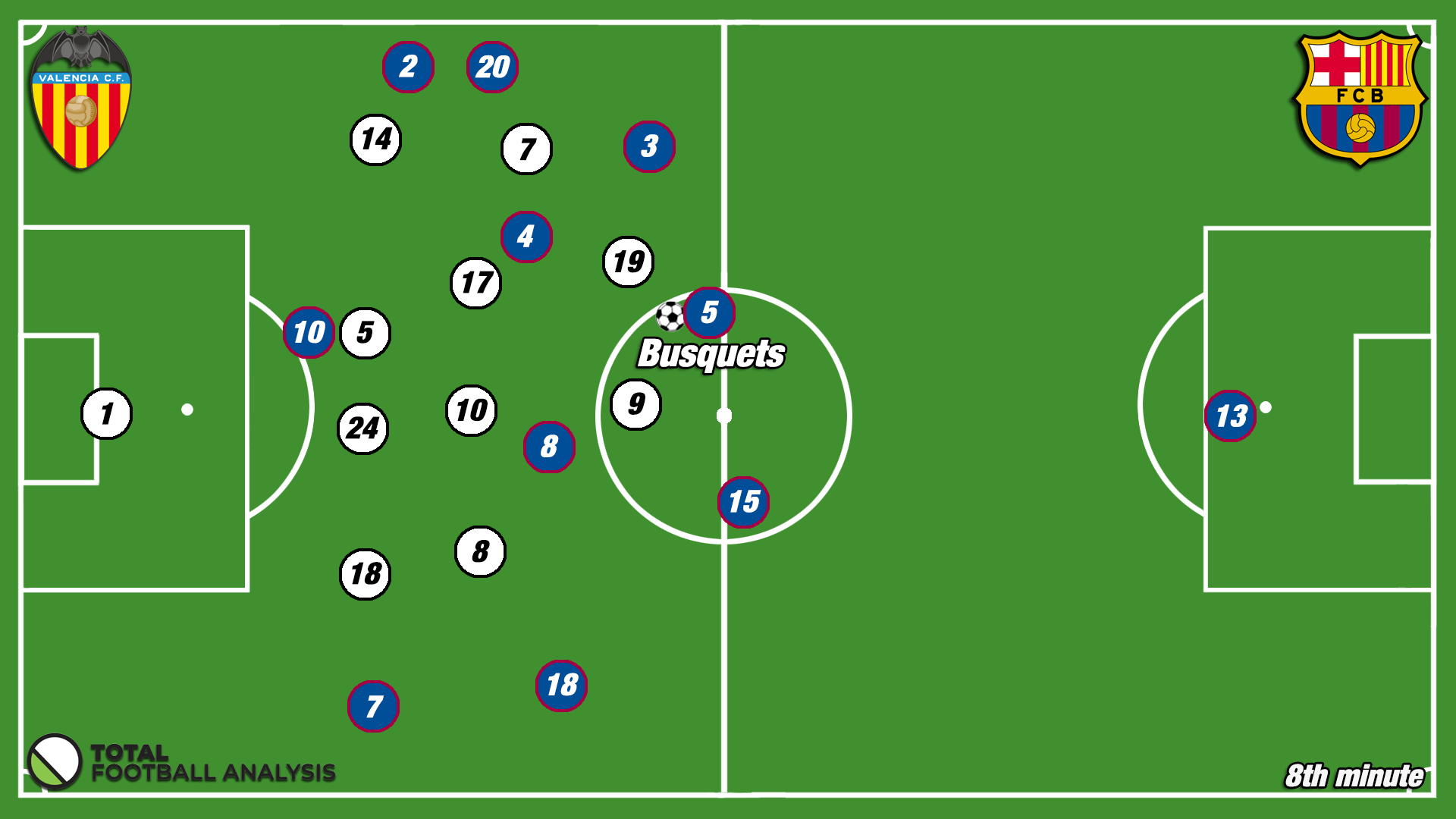 Tactical Analysis: Usage of the hybrid midfielder in modern football
