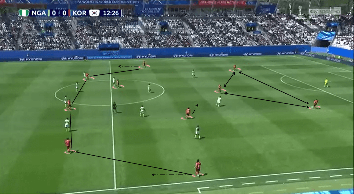 FIFA Women's World Cup 2019 Tactical Preview: South Korea vs Norway