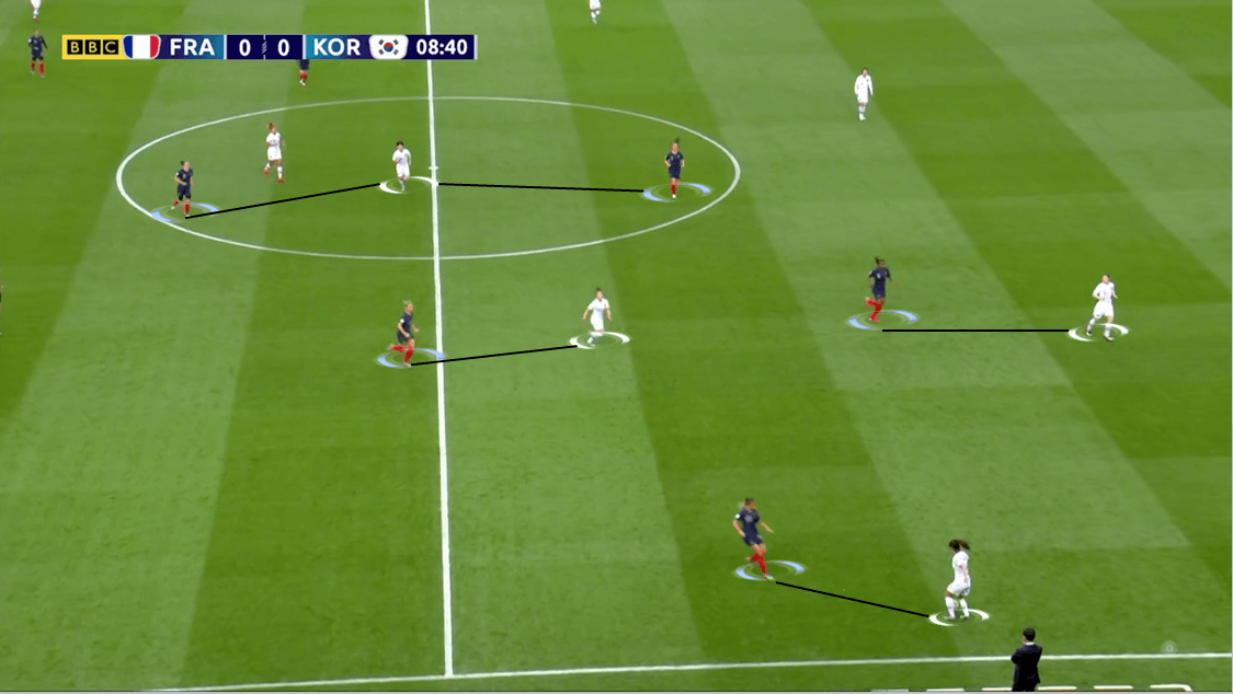 FIFA Women's World Cup 2019 Tactical Analysis: France vs South Korea