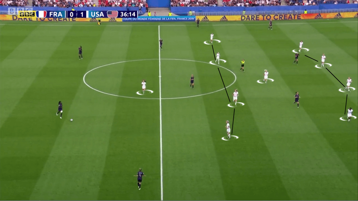 FIFA Women's World Cup 2019 Tactical Analysis: France vs USA