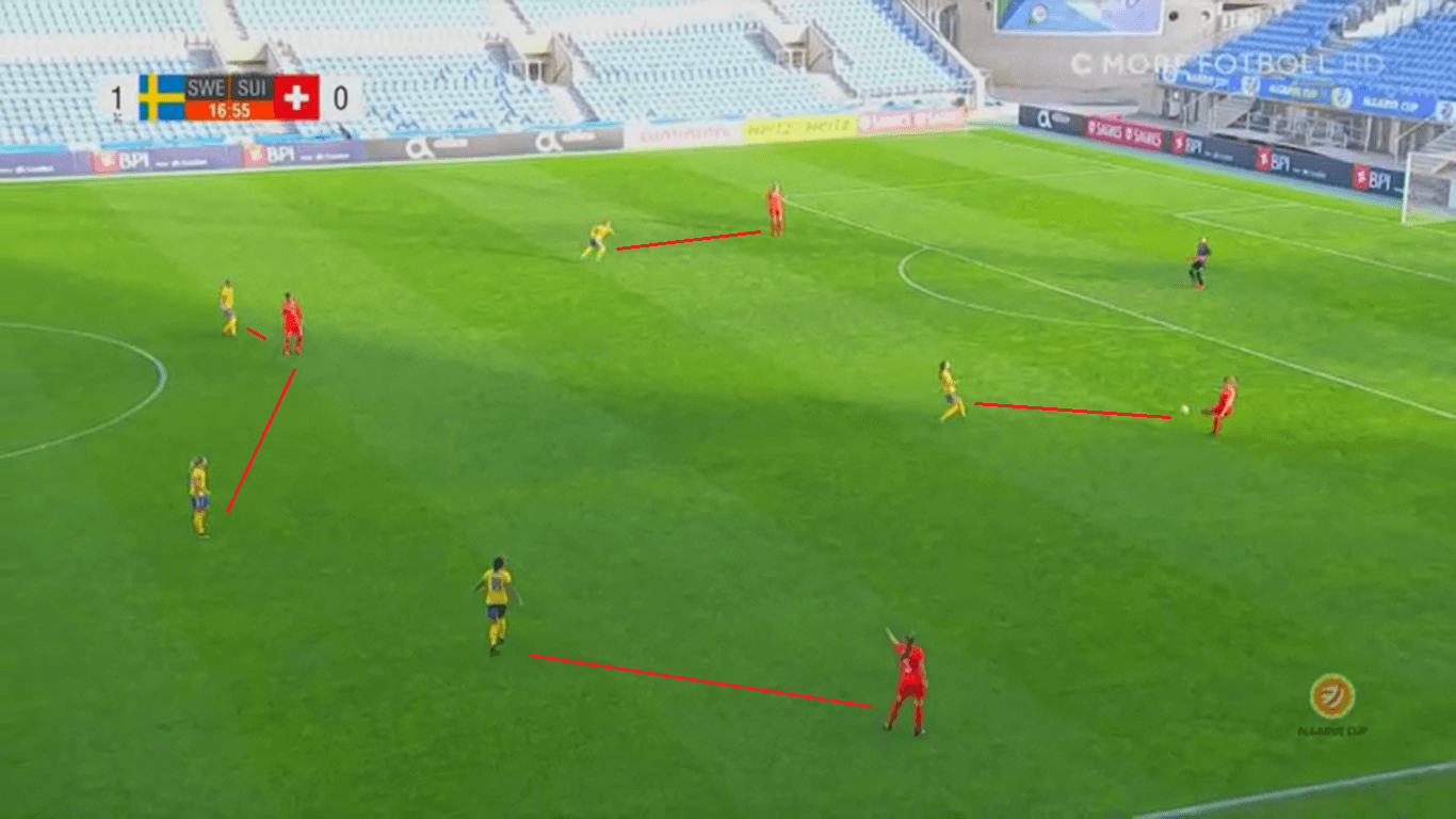 Tactical Analysis Chile Sweden Tactical Preview Analysis