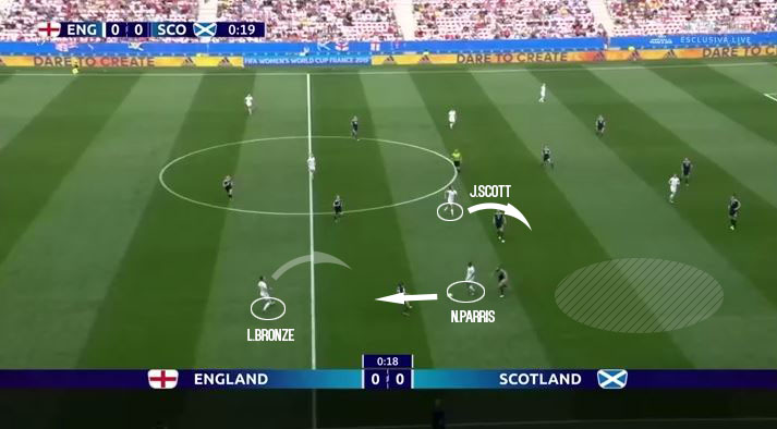 FIFA Women's World Cup 2019 Tactical Analysis: Nikita Parris at England