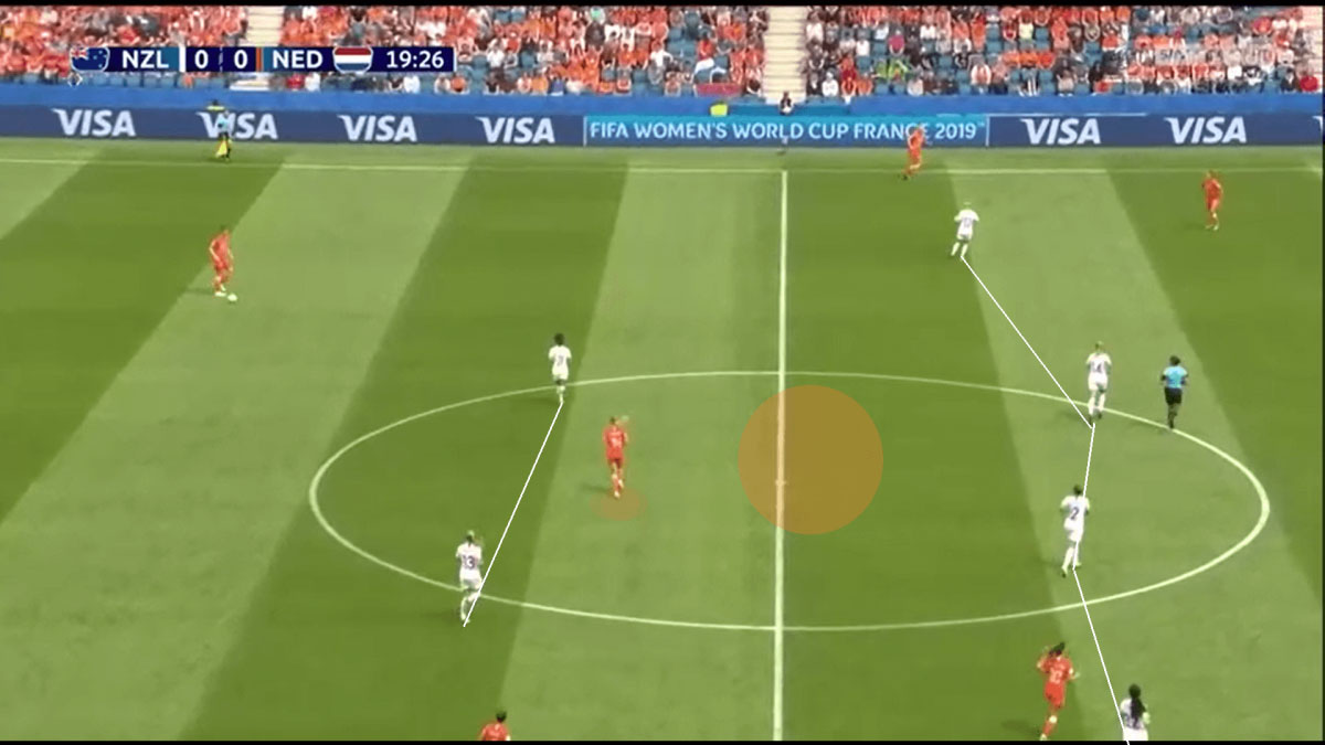 FIFA Women's World Cup 2019 Tactical Analysis Preview: Canada vs New Zealand