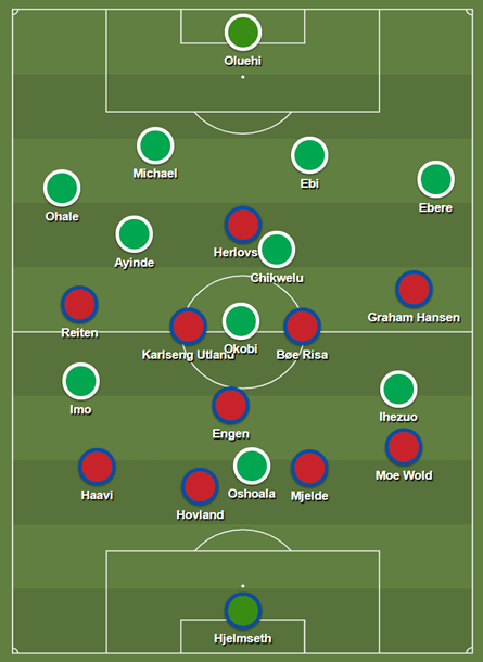 FIFA Women's World Cup 2018/19 Tactical Analysis Preview: Norway vs Nigeria