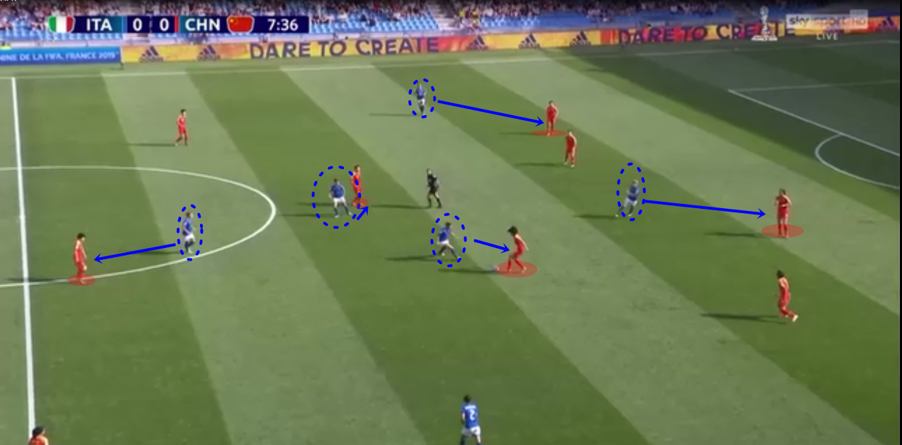 FIFA Women's World Cup 2018/19 Tactical Analysis: Italy vs China