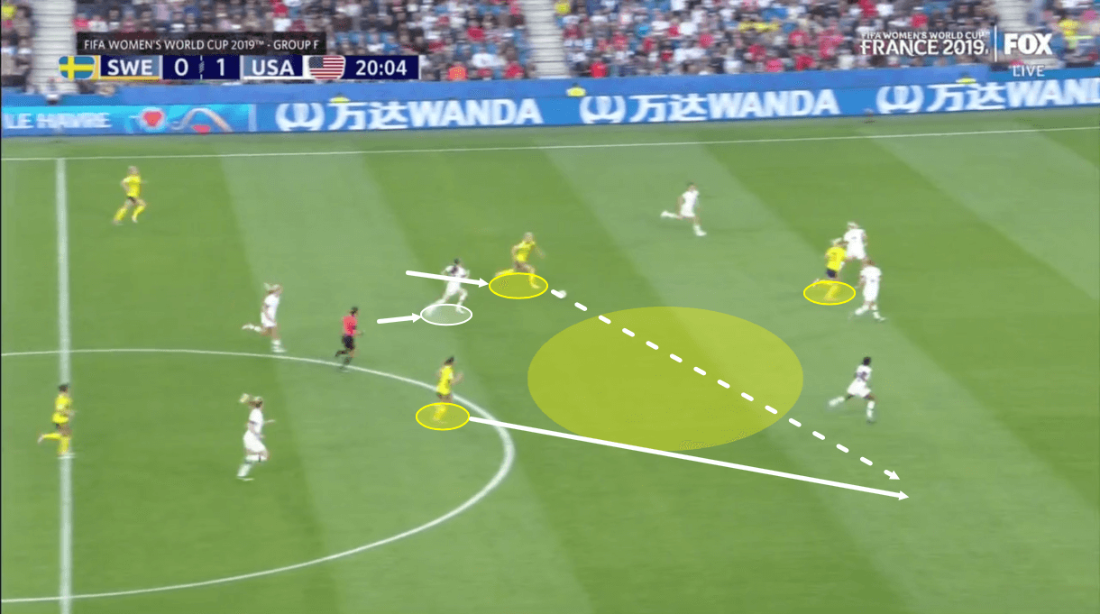 Tactical Analysis World Cup Sweden United States Analysis Statistics