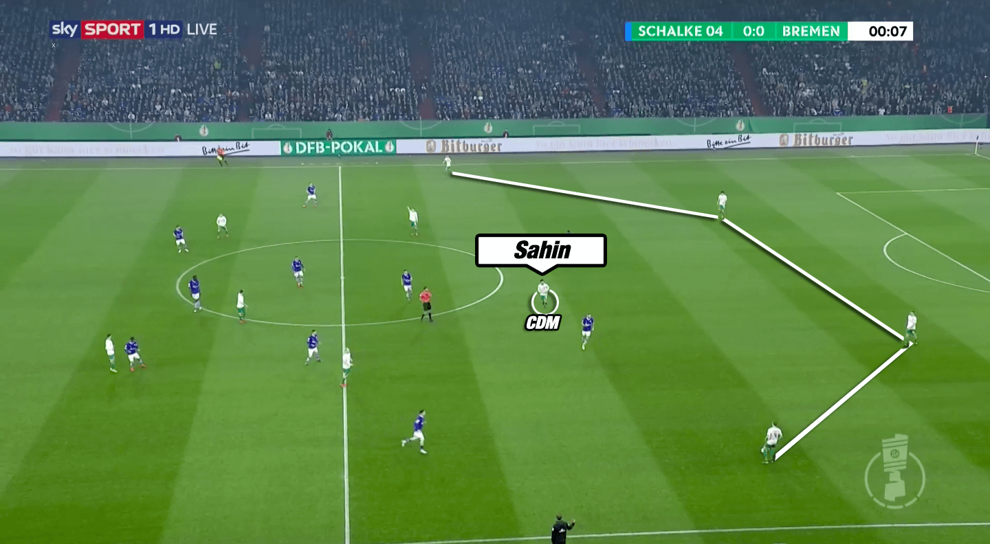 Tactical Analysis: The usage of the hybrid midfielder in modern football tactics