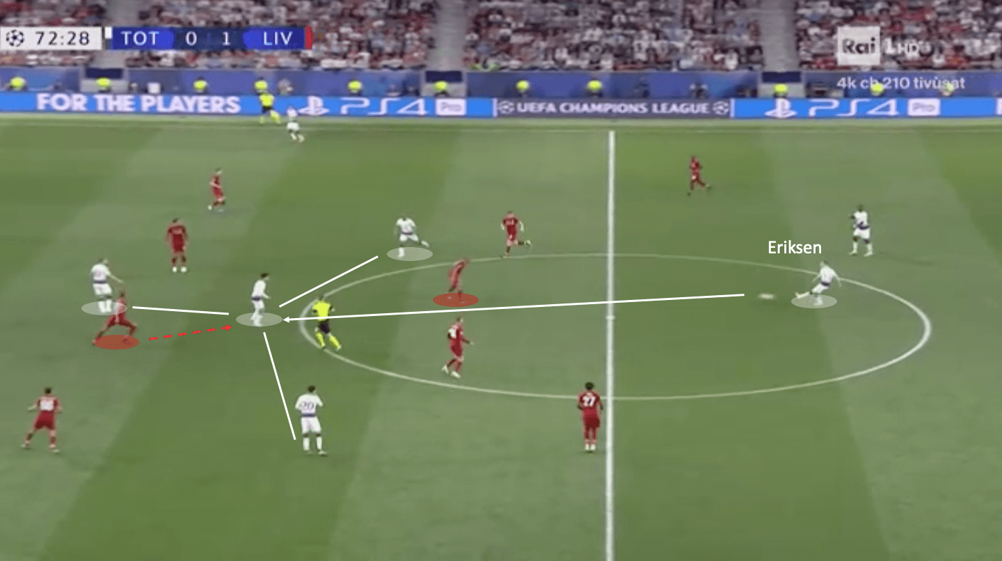 Champions League Final 2018/19 Tactical Analysis: Tottenham vs Liverpool