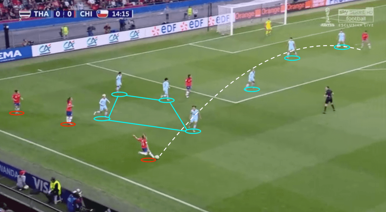 FIFA Women's World Cup 2019 Tactical Analysis: Thailand vs Chile