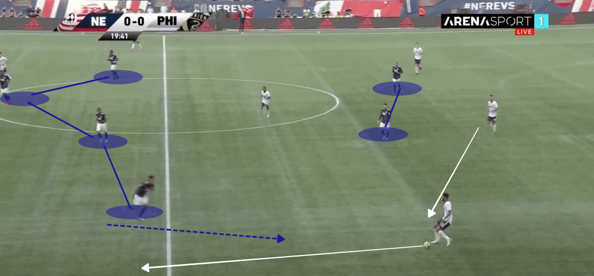 MLS 2019 Tactical Analysis: New England vs Philadelphia Union