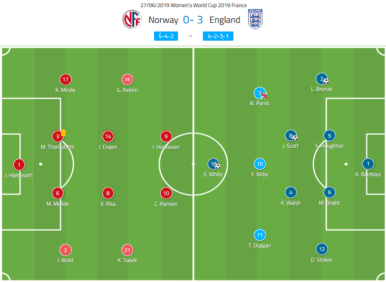 FIFA Women's World Cup 2019 Tactical Analysis: Norway vs England