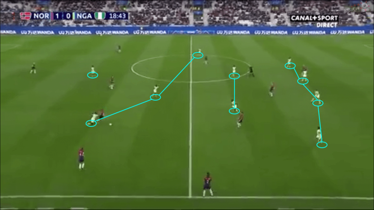 FIFA Women's World Cup Tactical Analysis: Norway vs Nigeria