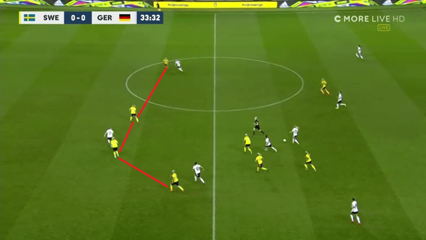 FIFA Women's World Cup 2019 Tactical Preview: Germany vs SwedenFIFA Women's World Cup 2019 Tactical Preview: Germany vs Sweden