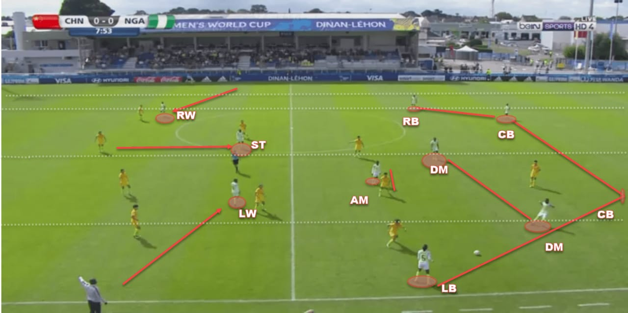 FIFA Women's World Cup 2019 Tactical Analysis: Nigeria vs South Korea