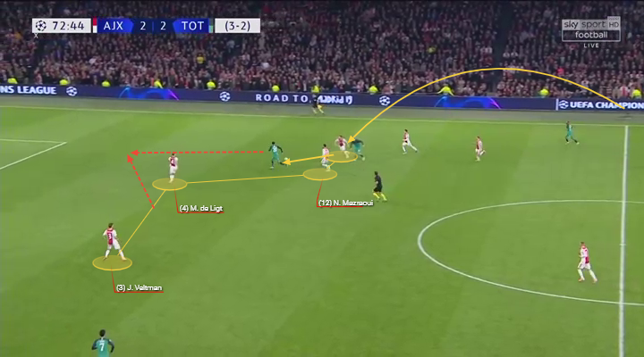 Eredivisie 2018/2019 Tactical Analysis: Matthijs de Ligt at Ajax