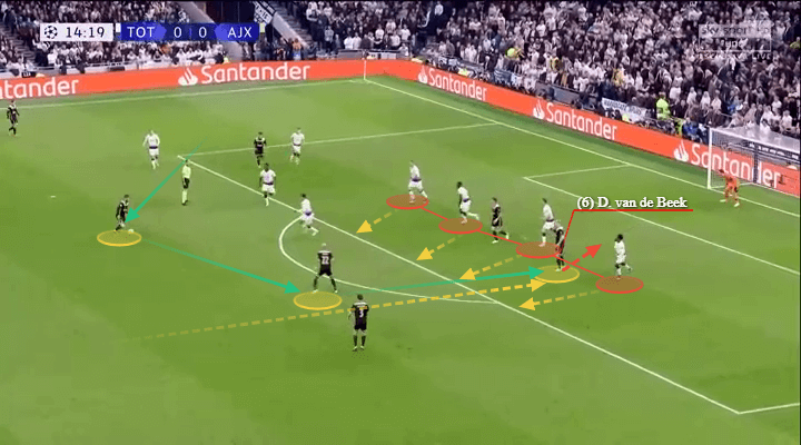 Eredivisie 2018/19 Tactical Analysis: Donny van de Beek at Ajax