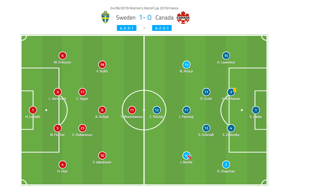Tactical Analysis FIFA Women's World Cup Sweden Canada Analysis Statistics