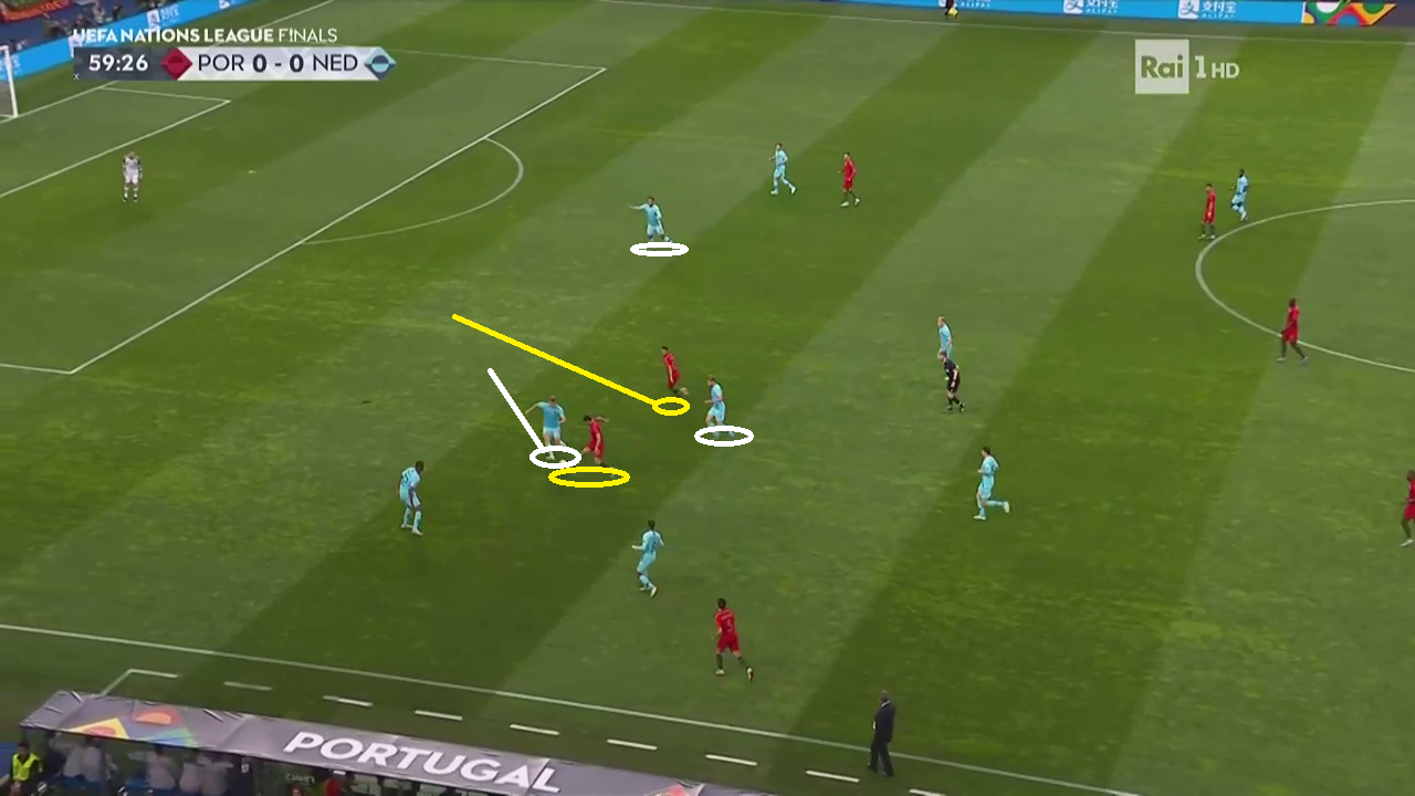 UEFA Nations League Tactical Analysis: Portugal Netherlands Analysis