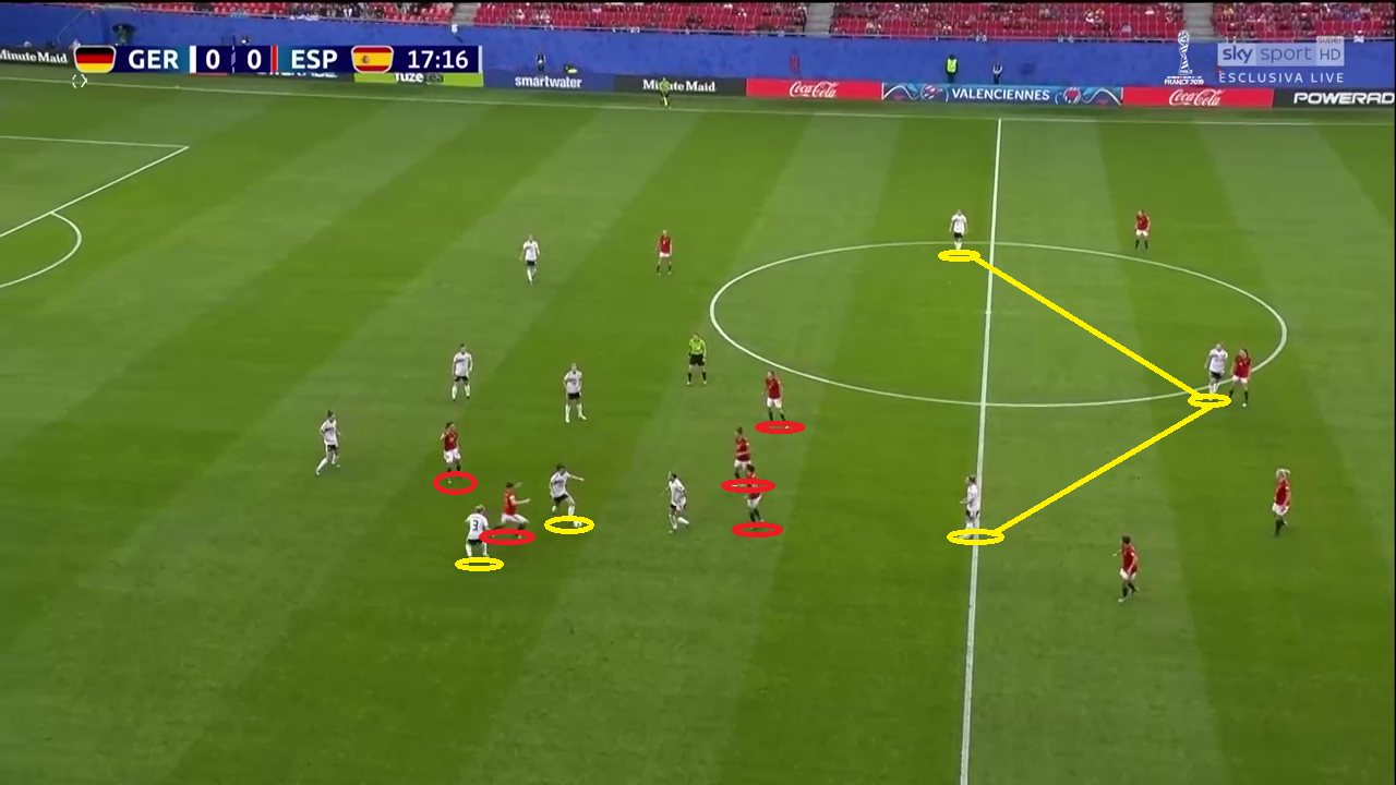 Women's World Cup 2019 Tactical Analysis Spain Germany Analysis
