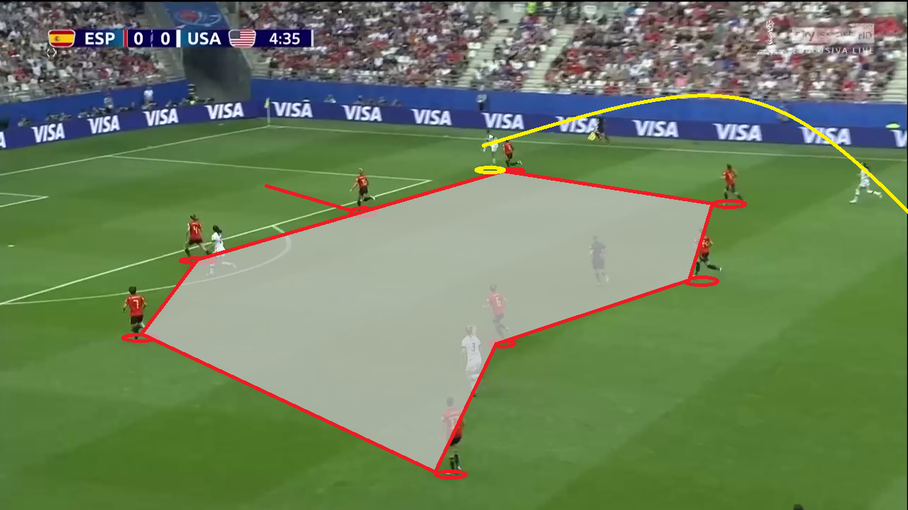 Tactical Analysis FIFA Women's World Cup 2019 Spain vs USA Analysis