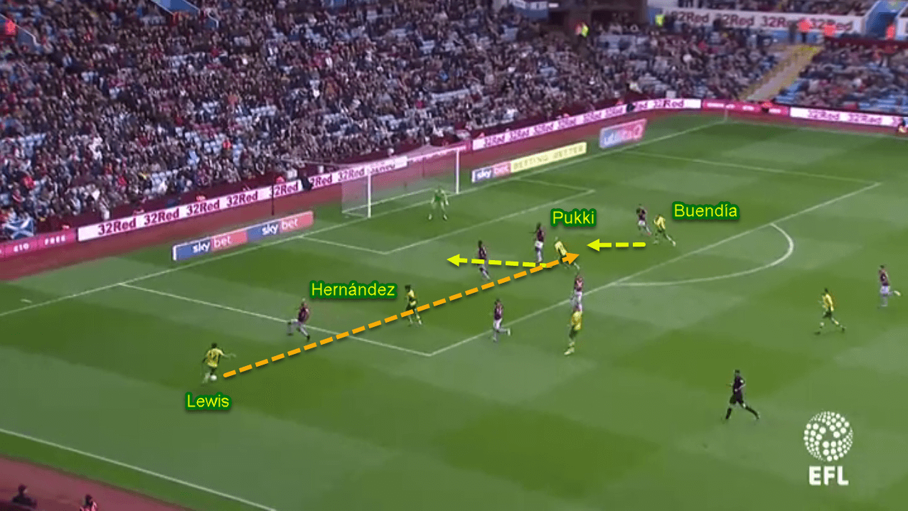Patrick Roberts at Norwich City 2019/20 - Scout Report - Tactical Analysis - Tactics