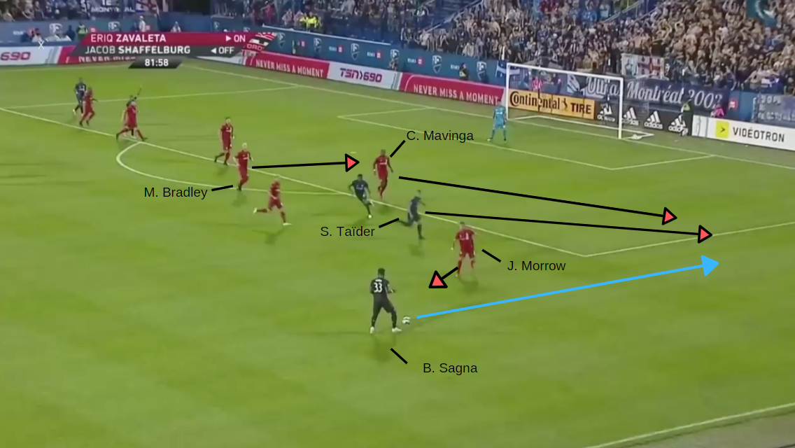 MLS - 2019: Montreal Impact vs Toronto FC - tactical analysis tactics