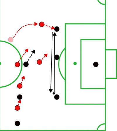 MLS 2019: Chicago Fire vs DC United - tactical analysis tactics