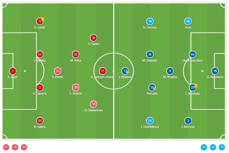 MLS - 2019: Montreal Impact vs Toronto FC - tactical analysis tactics