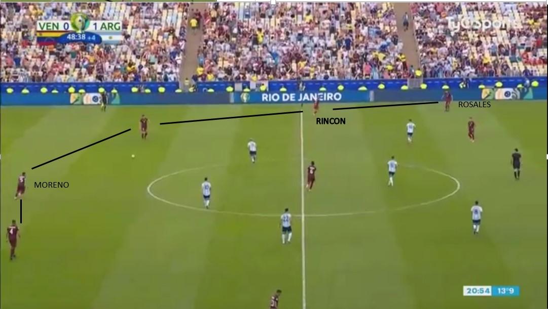 Copa America 2019: Venezuela vs Argentina - tactical analysis tactics