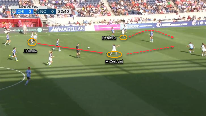 NWSL 2019: Chicago Red Stars vs North Carolina Courage - tactical analysis tactics