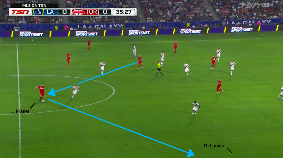 MLS 2019: LA Galaxy vs Toronto FC - Tactical Analysis tactics