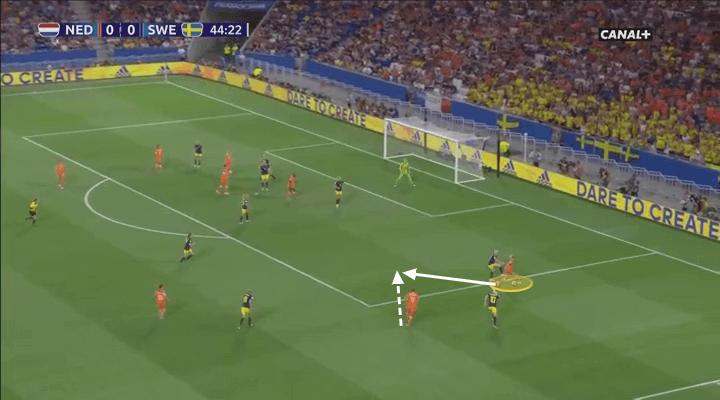 Jackie Groenen 2018/19 - scout report - tactical analysis tactics