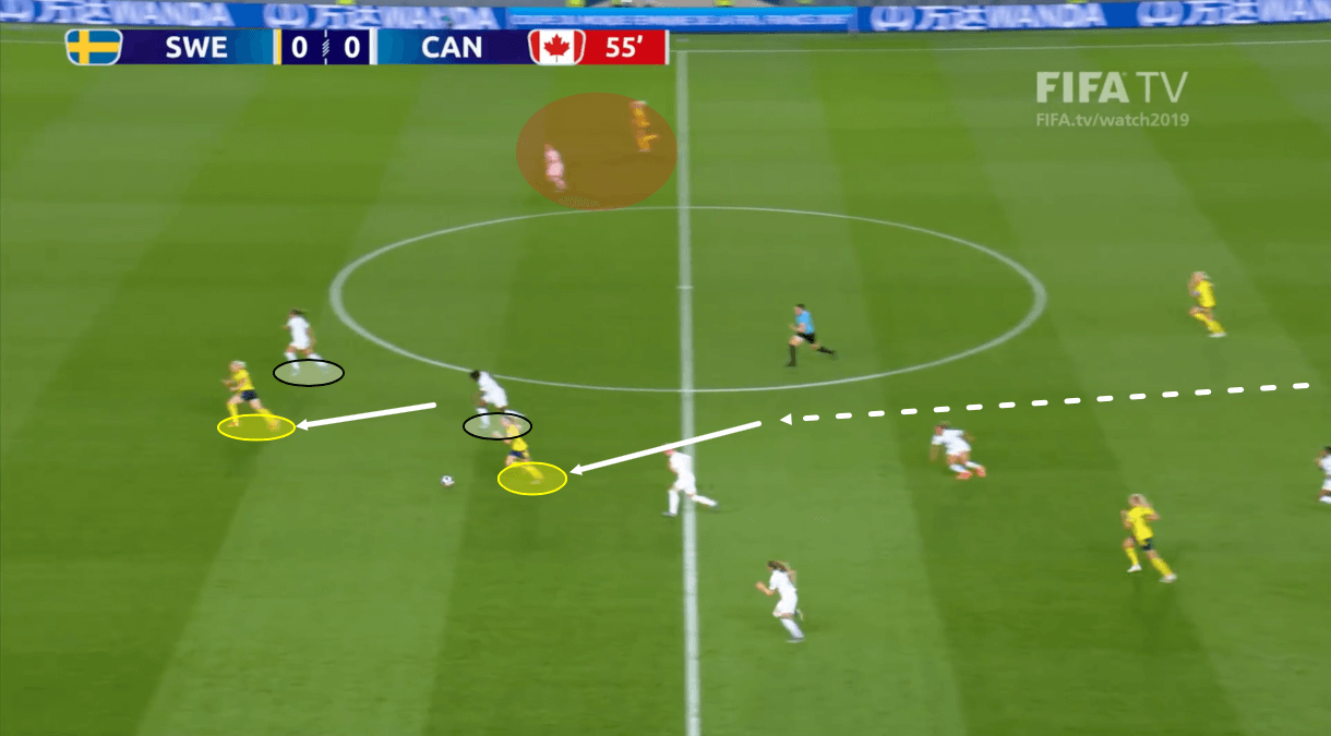 FIFA Women's World Cup 2019: Netherlands vs Sweden – tactical preview tactics